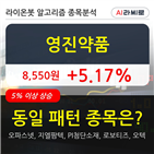영진약품,기관,순매매량,000주
