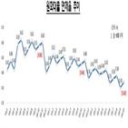 연체율,상승,신용대출