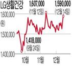 화장품,LG생활건강,200만,주가,코로나19