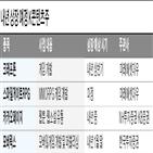 드라마,내년,상장,스마일게이트,예상,웹툰,카카오페이지