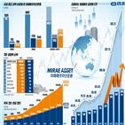 상품,투자,연금,미래에셋운용,수익률,운용,투자자,시장,위해,국내