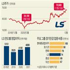 가격,상승,구리,전기동,LS전선,해저케이블,회복,주가,LS,실적