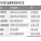 상장,기업,임상,중국