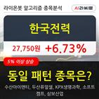 한국전력,주가,보이