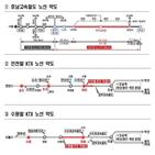 고속철,사업,이용,인천,향상,공사