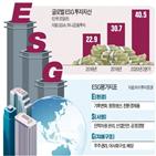 기업,투자,펀드,SK,사업,올해,삼성물산,지배구조,수익률