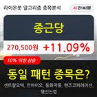 종근당,보이,177만7026주