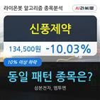 신풍제약,기관,하락,000주