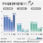 낙찰가율,올해,아파트,작년,경매,경매시장,서울,기록,상승