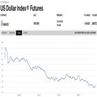 노르드빅,달러,경제,가치,글로벌,중국,코로나,성장