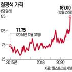 철광석,가격,세계,철강,중국,생산