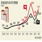 상승률,보유세,서울,올해,내년,공시지가,표준지,기록,부담