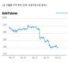 금값,전망,분석,최근
