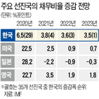 전망,채무비율,한국,증가,포인트,올해