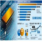 삼성전자,내년,영향,영업이익,반도체,파운드리,전망