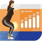 무릎,운동,관절염,허벅지,관절,근육,정도,통증,다리,연골
