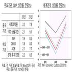 내년,중국,경제성장률,전망,한은,성장