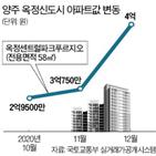 집값,아파트,양주,거래,미분양,옥정신도시