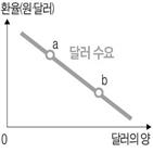 증가,반도체,수요,균형,생산,공급