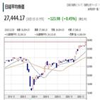 기준,최고치,종가,일본은행,이후,일본,올해
