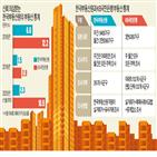 통계,부동산원,조사,상승률,서울,아파트,주간,월간,통계청,표본