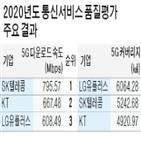 LG유플러스,가장,SK텔레콤,커버리지,통신사