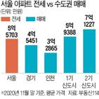 아파트,서울,부동산,사전청약,수도권,수익형,코로나19,투자