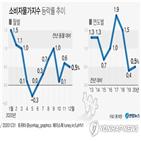 상승,상승률,이후,연속,가격,하락,코로나19,영향