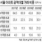 아파트,거래,6억,이하,서울,중저가,비중