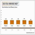 베트남,지난해,위치,글로벌,공급망,지역,생산,기업