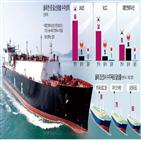 수주,선박,올해,발주,한국,중국,세계,컨테이너선,대우조선해양,상반기