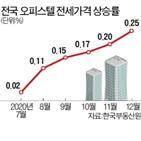 오피스텔,지난달,전국,상승률,전셋값