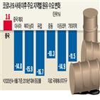 중국,원유,이라크,계약,기업,코로나19,석유,수요,미국