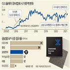 시장,올해,엑시노스,패널,지난해,노트북,디스플레이,점유율,시리즈,스마트폰