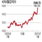 중국,철강,지난달,가격,회복