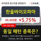 한올바이오파마,기관,000주,순매매량