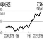 마이크론,애널리스트,상향
