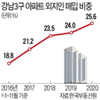 아파트,강남3구,외지인,서울,비중