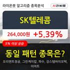 SK텔레콤,기관,순매매량