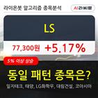 기관,LS,순매매량,주가