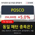 기관,POSCO,주가,순매매량