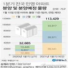 분양,물량,분양가,산정,올해,작년,서울,수도권,지방