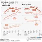 위주,지난주,상승,서울,아파트,수도권,전셋값,거래,매매,지난달