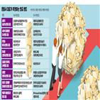 펀드,중국,대표,추천,미국,기업,투자,상품