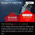 기관,순매수,전망,한국금융지주,5일