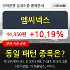 기관,엠씨넥스,순매매량,000주