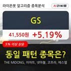 기관,GS,순매매량