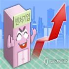 시총,벤처기업,코스닥,상위,0.3조,0.4조,13곳