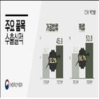 쌀가공식품,수출액,시장,전년,증가