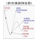경제,회복,올해,경제성장률,응답자,전망